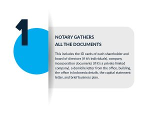 Notary Gathers All The Document