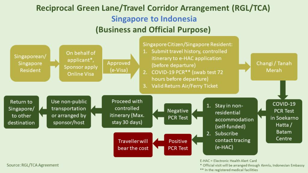 Reciprocal Green Lane or Travel Corridor Arrangement