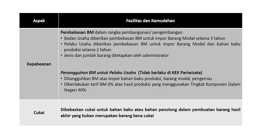 Customs and Excise Aspects (Indonesia)