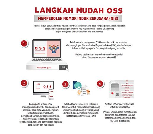 Ease of Licensing (Bahasa)