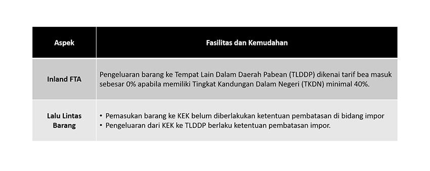 Traffic of Goods (Indonesia)