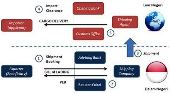 Cargo Shipment Process Export