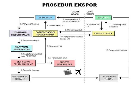 Prosedur Export Import Indonesia